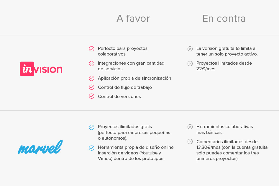 Tabla comparativa marvel invision protipado web